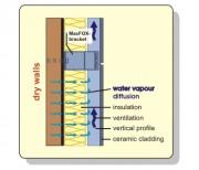 EuroFOX - Difuzia vaporilor de apa - Avantaje - Elemente de fizica