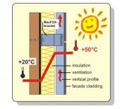 EuroFOX - Izolatie termica la caldura - Avantaje - Elemente de fizica