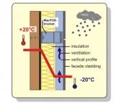 EuroFOX - Izolatie termica la frig - Avantaje - Elemente de fizica
