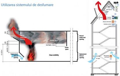 Utilizarea sistemelor de desfumare - Utilizarea sistemelor de desfumare