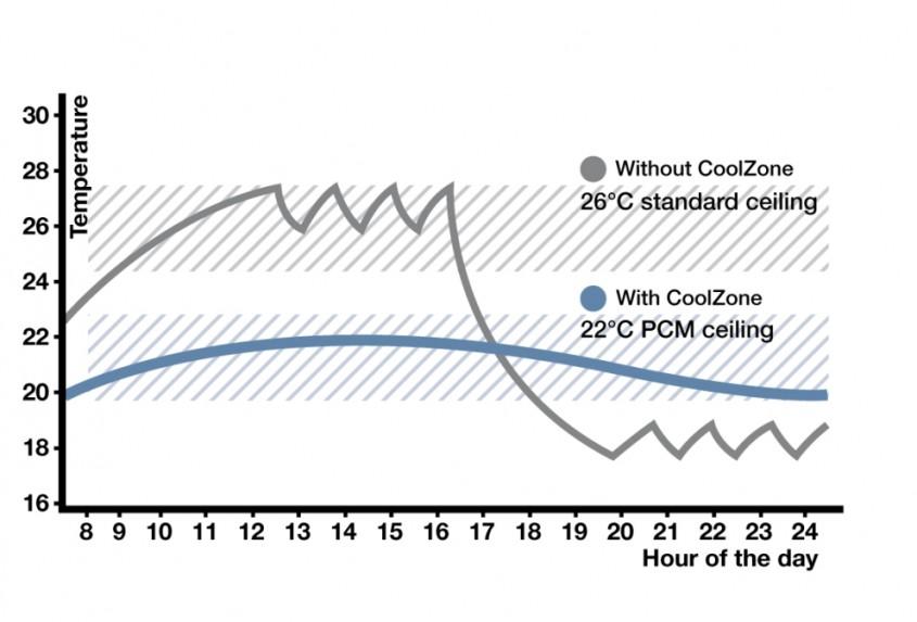 Tavane casetate Cool Zone - Sistemul de tavan fals CoolZone care absoarbe caldura