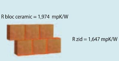 Bloc ceramic - Blocuri BCA pentru zidarie SOMACO