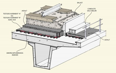Hidroizolatii poduri cai ferate  - Membrane bituminoase pentru poduri referinte