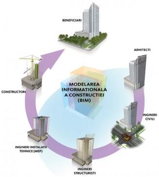 Building Information Modeling - Building Information Modeling (BIM)