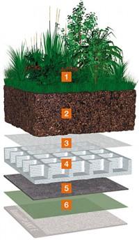 Surprinzatorul element de retinere: Bauder Wasserspeicherplatte WSP 75 - Acoperis cu vegetatie intensiva