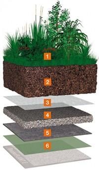 Bauder dren mineral: dren material vrac - Acoperis cu vegetatie intensiva