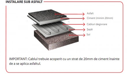 Instalare sub asfalt - Aplicatii in cai de acces, rampe, alei si scari