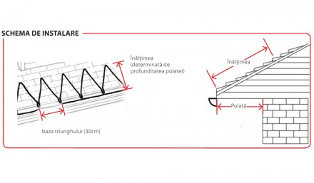 Schema de instalare - Aplicatii pe acoperis