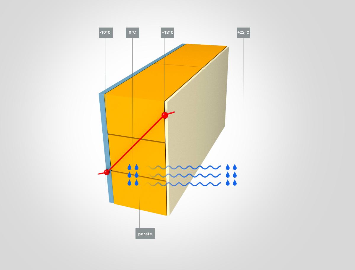 Perete de exterior, netermoizolat, permeabil la vapori - Termoizolare - pereti permeabili