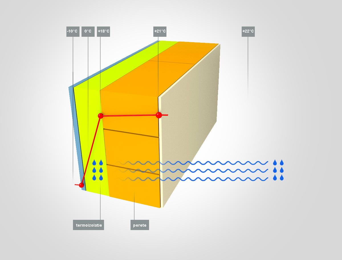 Perete de exterior, termoizolat, permeabil la vapori - Termoizolare - pereti permeabili