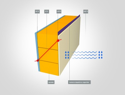 Perete de exterior, netermoizolat, impermeabil la vapori - Termoizolare - pereti impermeabili