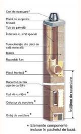 Sistem de cos de fum termoizolatie ventilata Rondo Standard - Cosuri de fum ceramice
