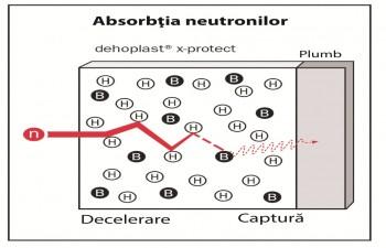 Polietilena Dehoplast® x-protect - Dehoplast® x-protect