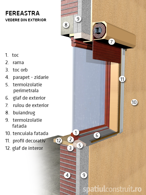 Fereastra vedere din exterior - Componente fereastra, fereastra exterior, fereastra interior