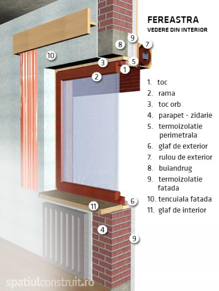 Fereastra vedere din interior - Componente fereastra, fereastra exterior, fereastra interior
