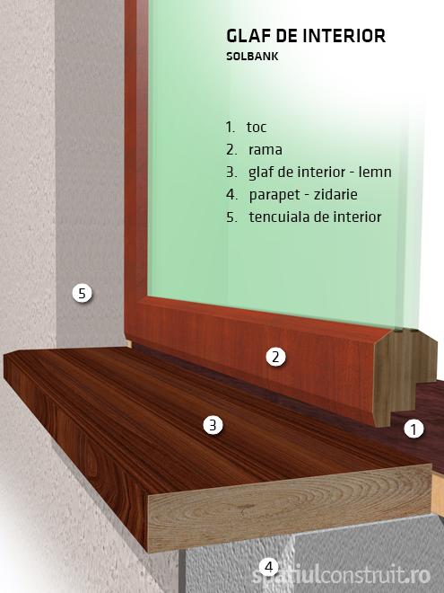 Glafuri interior - Glafuri de interior si exterior