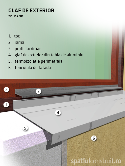 Glafuri exterior - Glafuri de interior si exterior