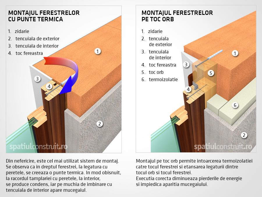 Montarea ferestrei in planul elementelor structurale  - Montarea ferestrei in planul elementelor structurale
