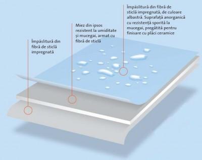 Placa din ipsos armat cu fibra de sticla Glasroc H - Placi din ipsos armat cu fibra de sticla rezistente la umezeala si foc