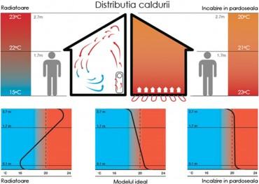 Distributia caldurii - Incalzire in pardoseala cu agent termic
