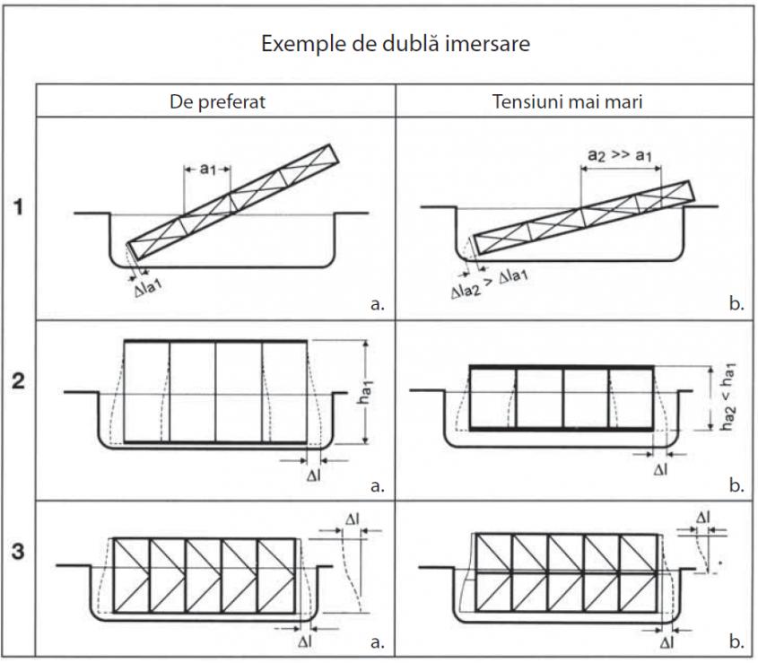 Fig. 3 Exemple de imersiuni multiple ale unor piese de dimensiuni mari