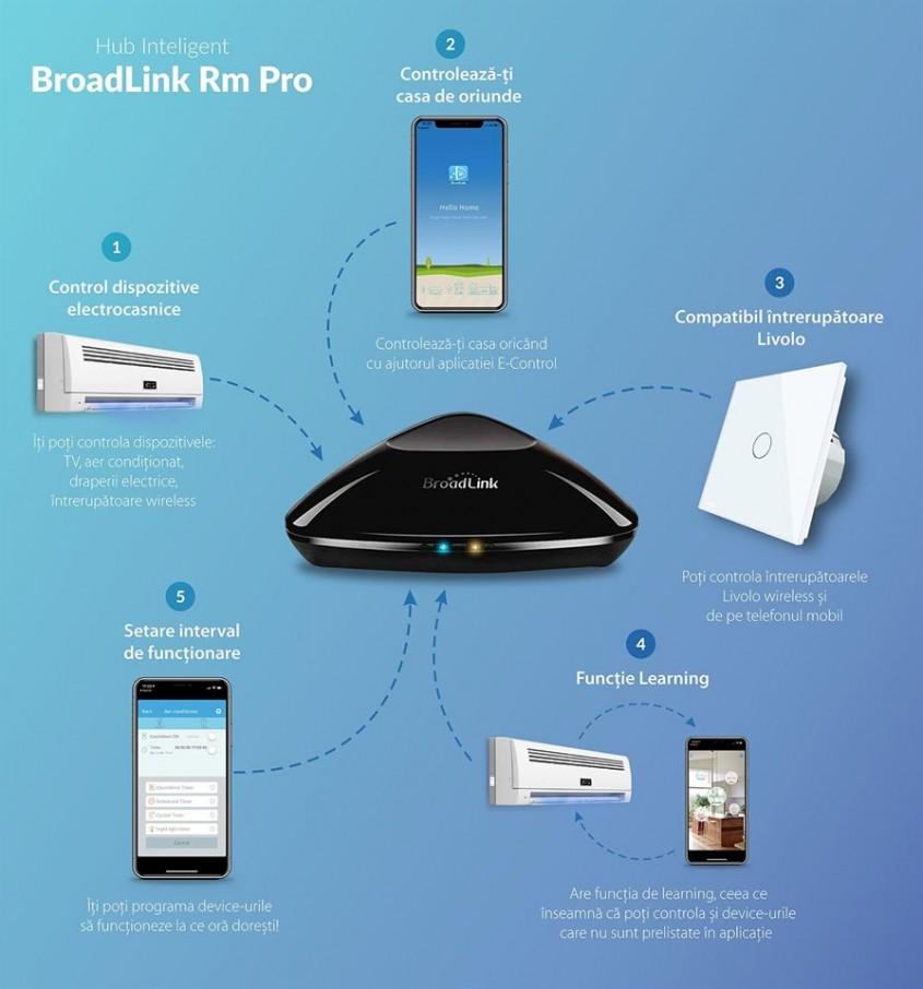 5. Telecomanda universala Hub Broadlink RM Pro