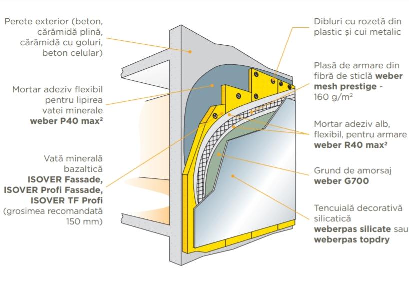 Izolarea termică şi fonică a pereţilor exteriori - Soluţia ETICS cu vată minerală