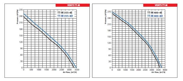 Ventilatoarele mixte VENTS TT-M