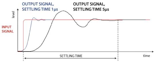 Frecvența de sampling este principalul factor determinant al răspunsului la impuls în domeniul digital. În figura B (de mai jos), este evident ca sistemele comerciale, în special cele digitale utilizate în mod obișnuit, nu pot trece peste rezoluția maximă a semnalului original. Timpul de răspuns la impuls este afectat în domeniul digital de rata de sampling și în calea semnalului analog de viteza electronicelor (timp de transfer) și controlul asupra mișcării componentei acustice (mișcarea difuzorului). Schimbarea în semnalul original cauzat de recepția slabă a impulsului creează distorsiuni. Sistemele cu un timp îndelungat de răspuns la impuls sunt în imposibilitatea de a transfera semnale cu dinamică ridicată și de înaltă definiție. Sistemele SLA încorporează procesarea hibridă a semnalului la o rată de sampling de 20MHz, stalon în industrie, și un timp de transfer (settling time) de 1 microsecundă (1μs), pentru a asigura o reproducere audio cu cea mai înaltă rezoluție posibilă și claritate.