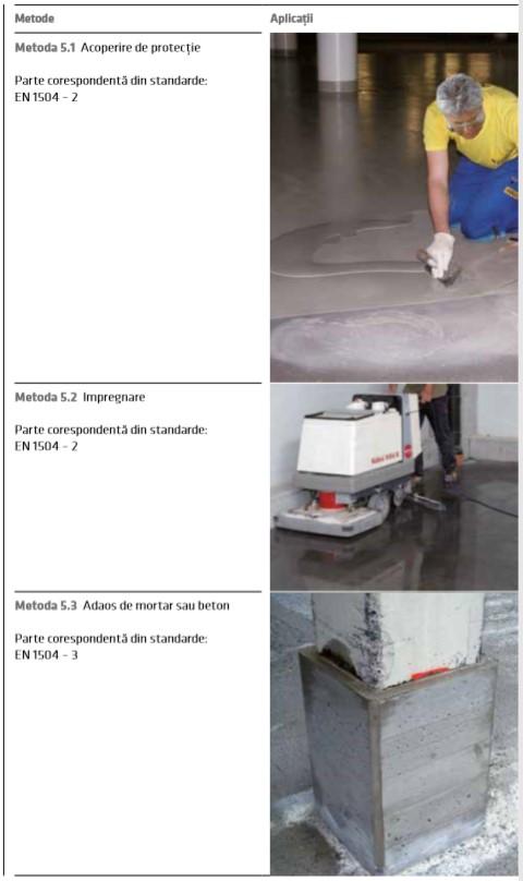 Creșterea rezistenței betonului la atacuri fizice și/sau mecanice