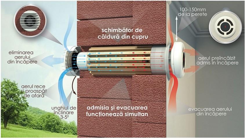 <p>Sistemul de ventilatie Prana aduce numeroase beneficii pentru sanatatea ta si a familiei tale: </p><p><br /></p><p>•Normalizeaza indicatorii de confort si creeaza un microclimat optim in locuinta </p><p>•Elimina definitiv umiditatea excesiva şi rezolva cauzele aparitiei umezelii, a condensului pe geamuri, a igrasiei si a mucegaiului </p><p>•Aduce aer proaspat de afara si elimina aerul viciat si bogat in CO2 </p><p>•Asigura conditii optime pentru un somn adanc si odihnitor </p><p>•Creste eficienta energetica a locuintei, obtinandu-se puncte in plus la certificarea energetica </p><p><br /></p><p>Conform directivelor europene obligatorii si pentru România, din 2020 toate cladirile noi trebuie sa aiba o solutie de ventilatie mecanica si un consum foarte redus sau chiar aproape zero de energie. Urmeaza-ne sfaturile si eficientizeaza-ti casa cat mai curand posibil.</p>