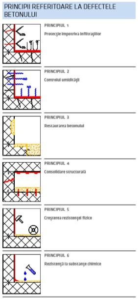 Cauzele fundamentale ale degradării și deteriorării betonului