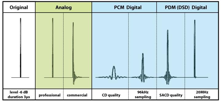 <p><strong>Amplificare</strong>  </p><p><br /></p><p>KV2 Audio proiectează amplificatoare de la zero pentru aplicații specifice. Această abordare le permite să utilizeze și să rafineze tipurile perfecte de putere necesare pentru a reproduce cu acuratețe frecventele înalte, medii și joase. Dispozitivele de joasă frecvența au un set unic de cerințe. Difuzoarele sunt mari, grele și dificil de ținut sub control. Pe de o parte aveți nevoie de o putere mare, dar, pe lângă mărimea conului și greutatea, trăsătură cea mai importantă este comportamentul difuzorului în schimbarea fazei. Spus simplu, schimbarea fazei apare când intensitatea nu ține pasul cu tensiunea când semnalul de putere trece prin înfășurarea difuzorului. </p><p><br /></p><p> Dacă trimitem 1000 W (100V și 10A din amplificator) în condițiile unei schimbări de fază, vom fi nevoiți să producem dublu de amperi la jumătate din voltaj pentru a ține difuzorul sub control. Un amplificator standard nu poate suporta acest proces, asa că aceștia au dezvoltat o nouă tipologie de amplificator axat pe atingerea unui curent înalt, dar totodată atingând peste 90% din eficiență minimalizând necesarul de răcire și crescând fiabilitatea. Design-ul dispune de o sursă de alimentare în comutație care menține tensiunea scăzută la dispozitivele de ieșire, fiind totuși capabil să asigure un nivel al curentului mult mai ridicat și caracteristici de amortizare mai bune decât modelele standard din Clasa H.  </p><p><br /></p><p>Din motive de calitate a sunetului în gama de reproducere a sunetelor medii și înalte sunt folosite tipologii de amplificare bazate pe Clasa A sau Clasa AB. Căldura și claritatea oferită de acest tip de amplificator este ideală. Design-ul acestuia utilizează dispozitive de ieșire Mosfet într-un amplificator push-pull. Transformatorul de ieșire al amplificatorului oferă o tehnică esențială pentru controlul semnalului de ieșire al amplificatorului în condiții de clip, reducând distorsiunile.</p>