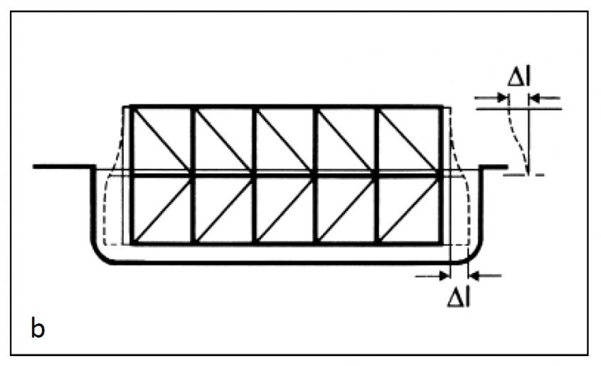 Fig. 3 Dilatarea diferenţiată la piesele fl exibile (3a) și rigide (3b)