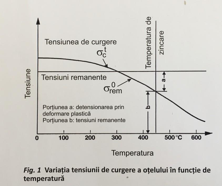 Sudarea înainte de zincarea termică