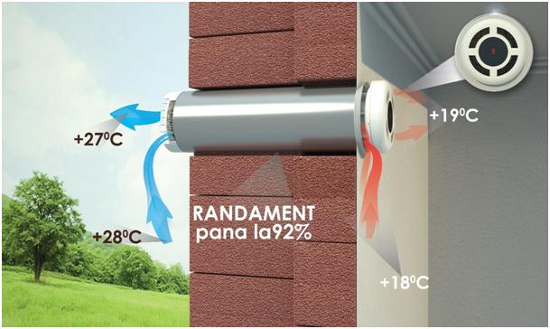 Diferența dintre ventilația centralizată și ventilația descentralizată