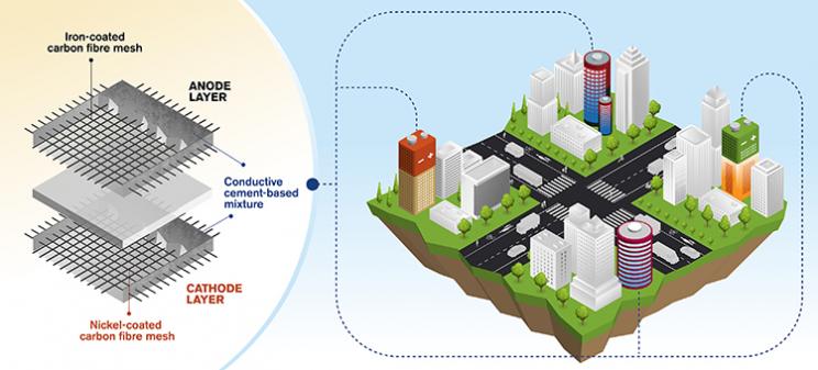 Inovaţie: Betonul care stochează energie