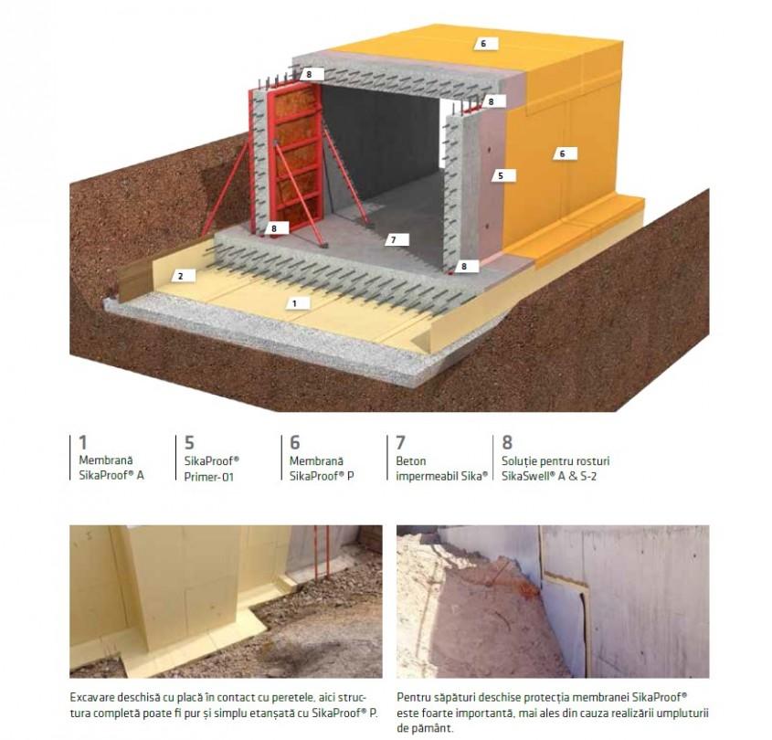 Unde se utilizează sistemele de impermeabilizare SikaProof A și P