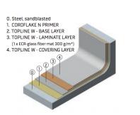 Sisteme de protectie Lining