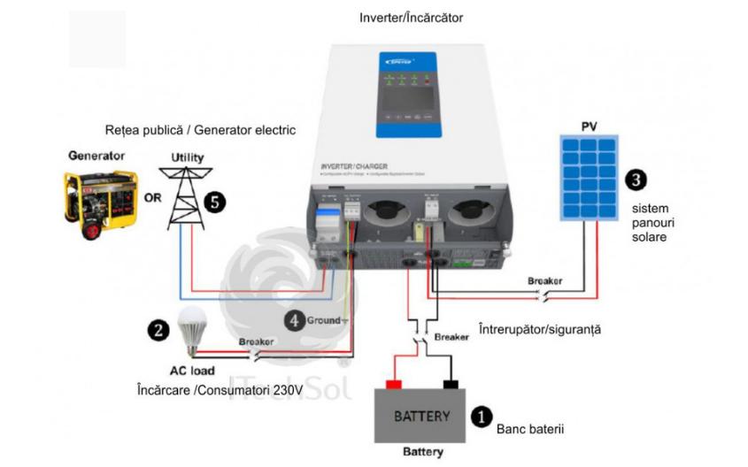 Ce trebuie să ştii pentru a alege cel mai bun invertor solar