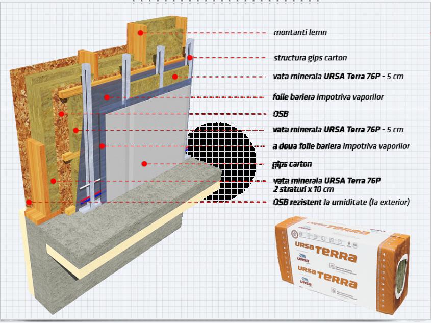 3. Placarea cu gips-carton