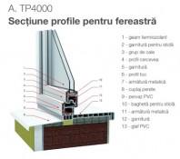 Sistemul de profile TP4000