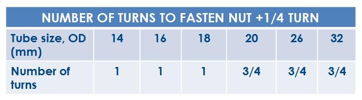 Tabelul 1