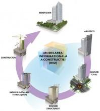 Software de proiectare Building Information Modeling (BIM)
