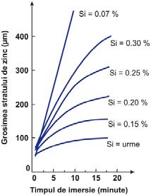 Fig. 6 Influenţa timpului de menţinere în baie asupra grosimii stratului în funcţie de reactivitatea oţelului