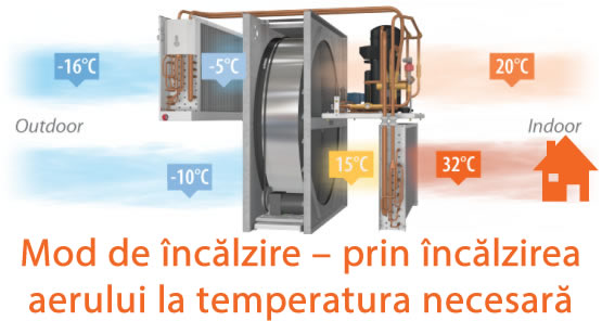 Cum să vă asigurați ventilarea eficientă acasă, cu Altecovent