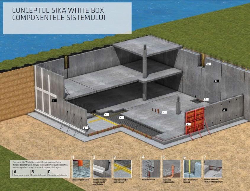 Sistem complet de impermeabilizare pentru structuri din beton