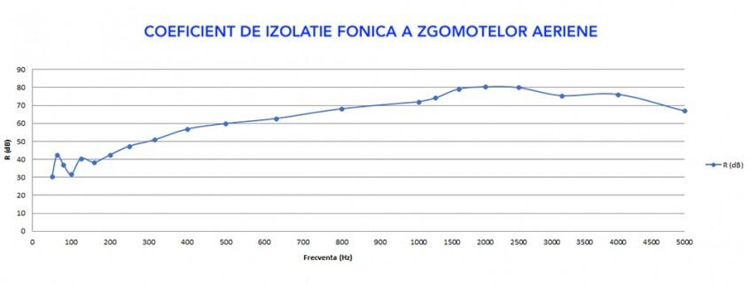 Izolații fonice profesionale 100% naturale din plută expandată și fibră de cocos - FON'isol CORKOCO