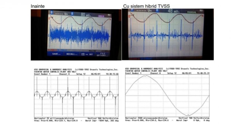 Tehnologia de protecţie la supratensiuni hibridă TVSS