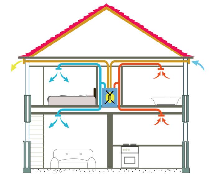 Va doriti un sistem de ventilare cu recuperare de caldura? Aflati de ce este importanta proiectarea!